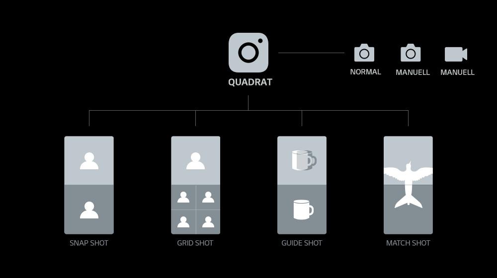 Quadratischer Kamera-Modus: Verschiedene Shot-Möglichkeiten